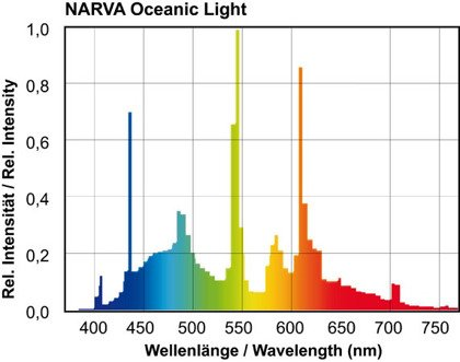 T8 NARVA OCEANIC LIGHT 5000K